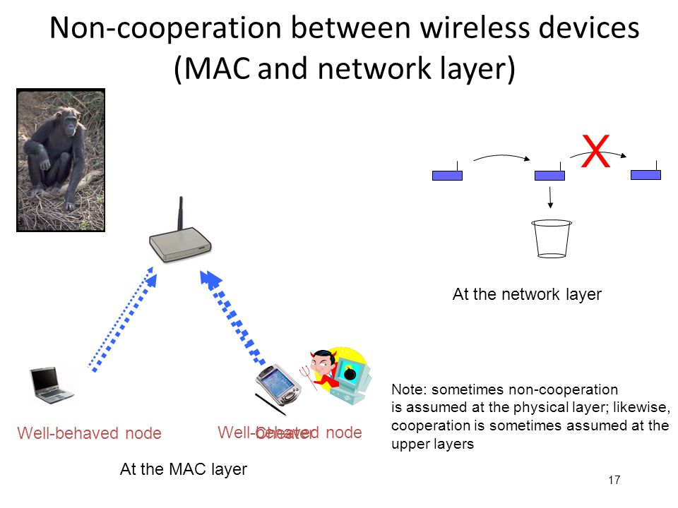 17 Non-cooperation between wireless devices (MAC and network layer) Well-behaved node Cheater Well-behaved node At the MAC layer At the network layer X Note: sometimes non-cooperation is assumed at the physical layer; likewise, cooperation is sometimes assumed at the upper layers
