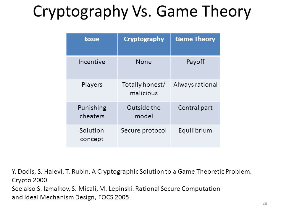 Cryptography Vs.