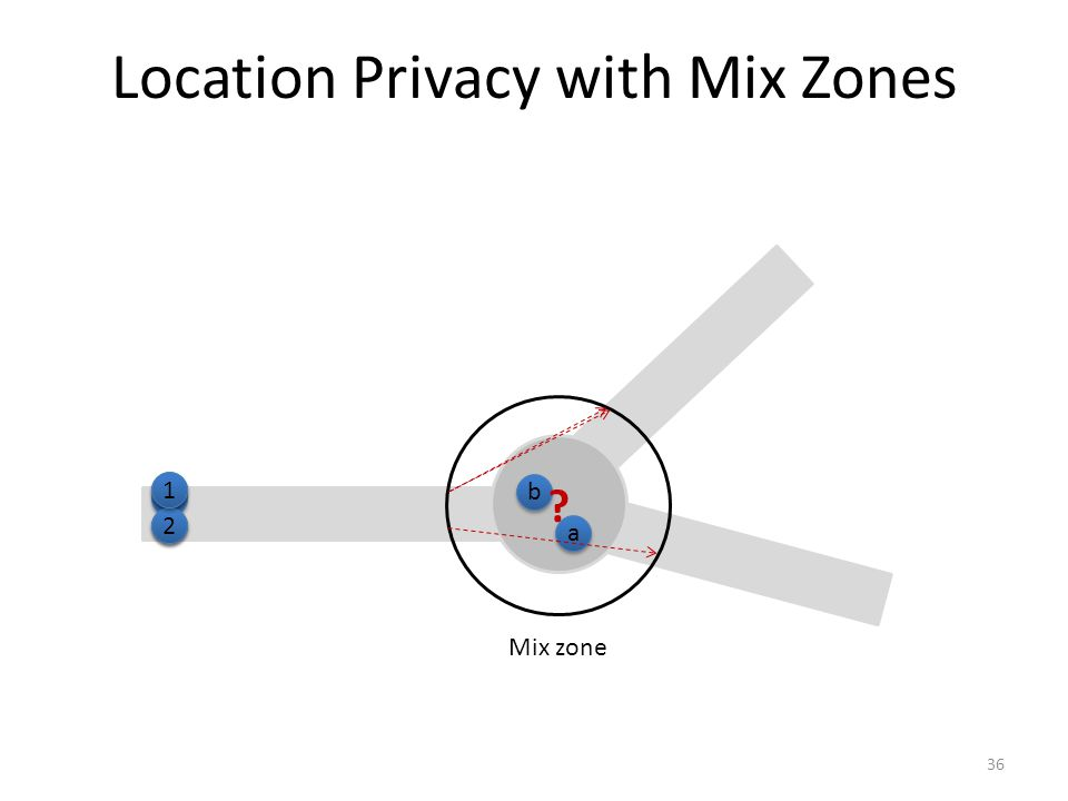 Location Privacy with Mix Zones 36 Mix zone 1 1 2 2 1 1 2 2 1 1 a a b b