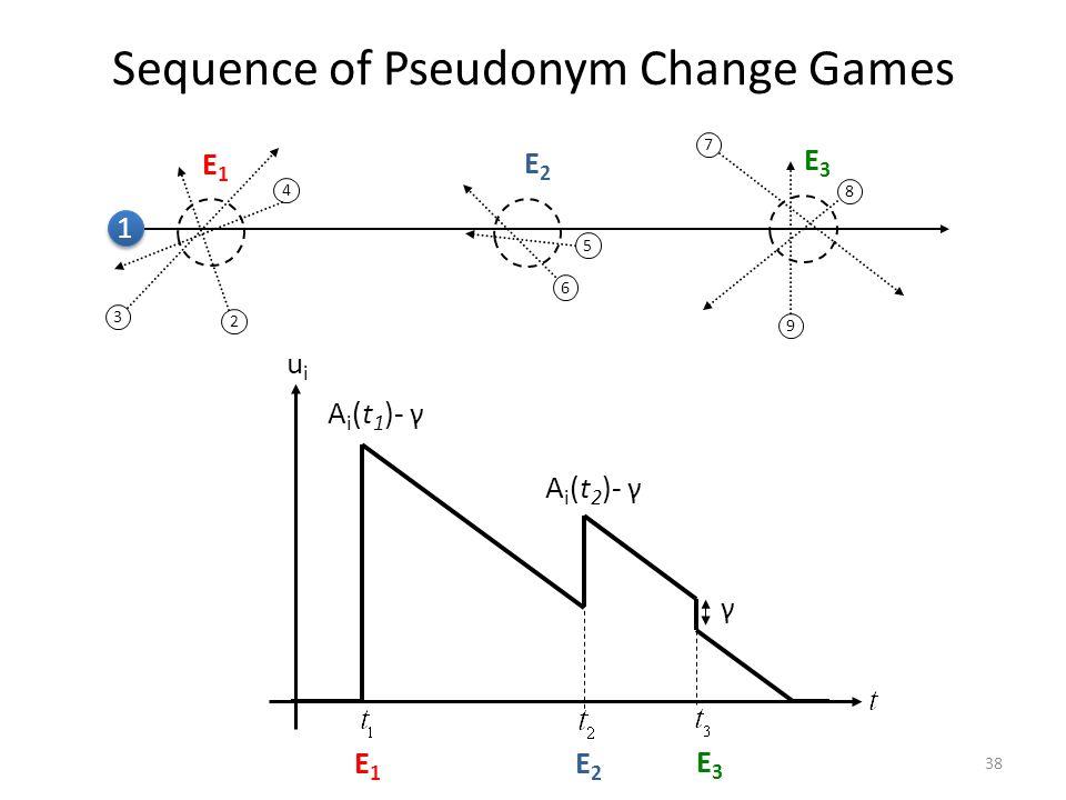 Sequence of Pseudonym Change Games 38 5 6 E2E2 2 3 4 E1E1 7 8 9 E3E3 1 1 E2E2 E1E1 E3E3 uiui A i (t 1 )- γ A i (t 2 )- γ γ