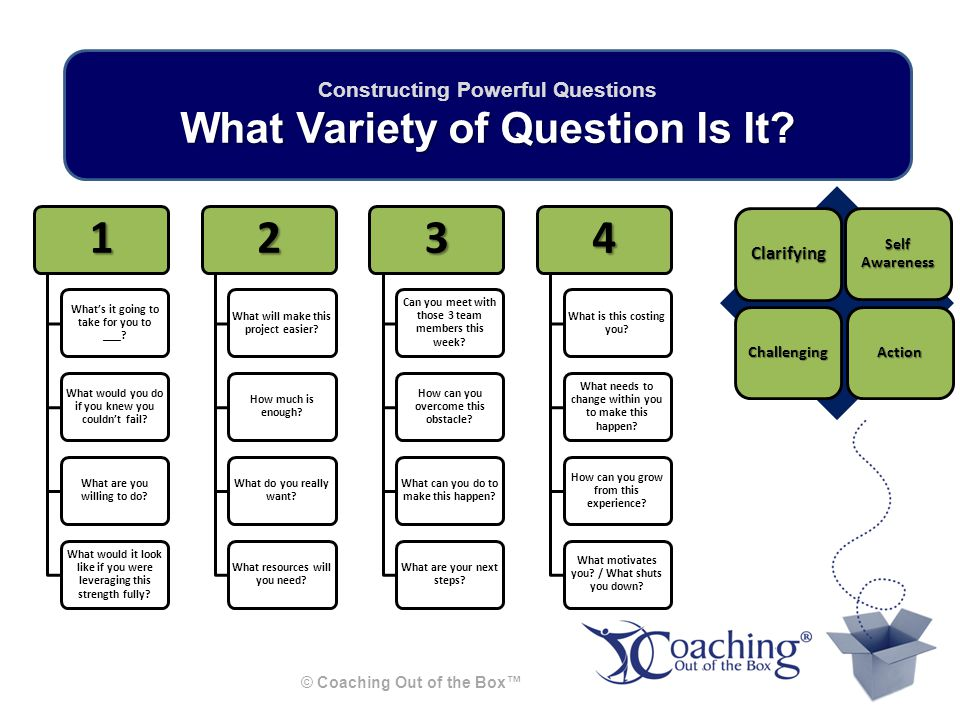 Requesting Exercise © Coaching Out of the Box™ Break into dyads Coachee gets coached on something they want MORE OF or something they want LESS OF Coach for 7 minutes using Listening, Encouraging and Questioning Towards the end of 7 minutes make an OUTRAGEOUS Request Anchor what is agreed upon Switch coach and coachee for same