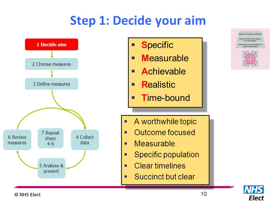 Step 1: Decide your aim 10 1 Decide aim 2 Choose measures 3 Define measures 6 Review measures 5 Analyse & present 7 Repeat steps 4-6 4 Collect data  A worthwhile topic  Outcome focused  Measurable  Specific population  Clear timelines  Succinct but clear  A worthwhile topic  Outcome focused  Measurable  Specific population  Clear timelines  Succinct but clear  Specific  Measurable  Achievable  Realistic  Time-bound  Specific  Measurable  Achievable  Realistic  Time-bound