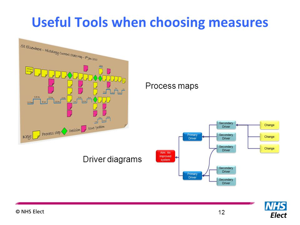 Useful Tools when choosing measures 12 Process maps Driver diagrams