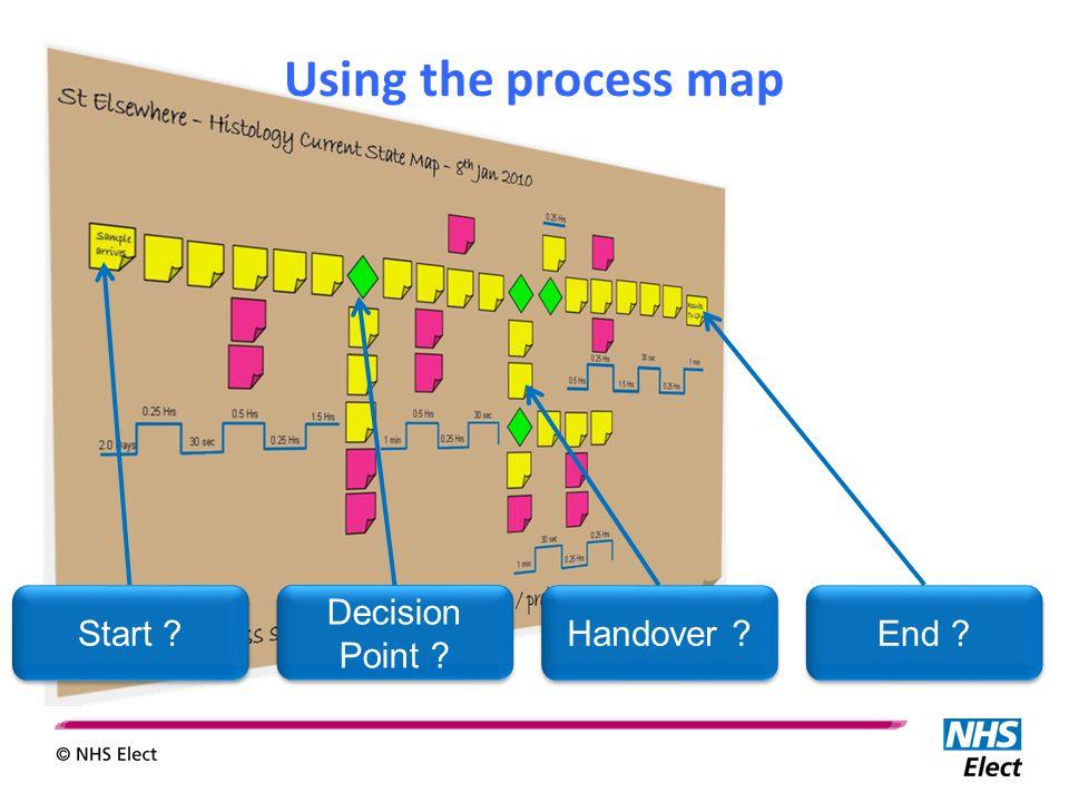 Using the process map End ? Handover ? Decision Point ? Start ?