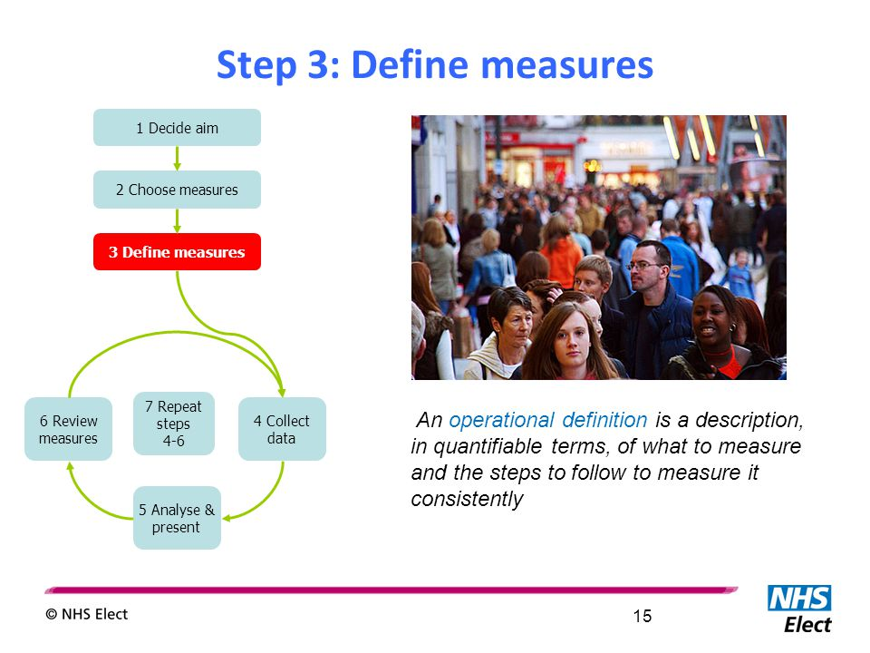 Step 3: Define measures 1 Decide aim 2 Choose measures 3 Define measures 6 Review measures 5 Analyse & present 7 Repeat steps 4-6 4 Collect data An op