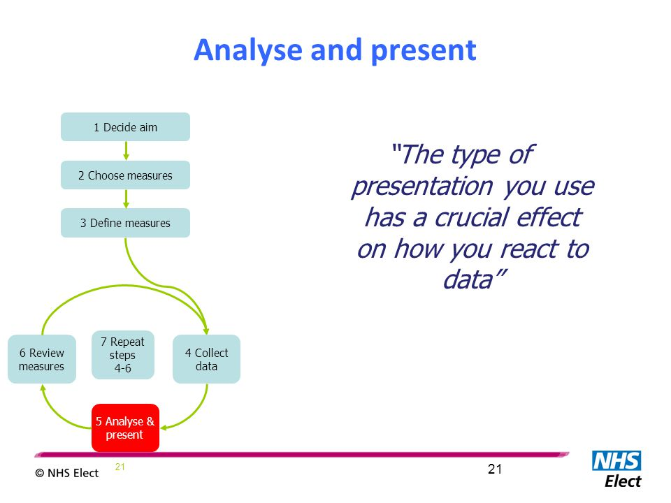 "21 Analyse and present ""The type of presentation you use has a crucial effect on how you react to data"" 1 Decide aim 2 Choose measures 3 Define measur"