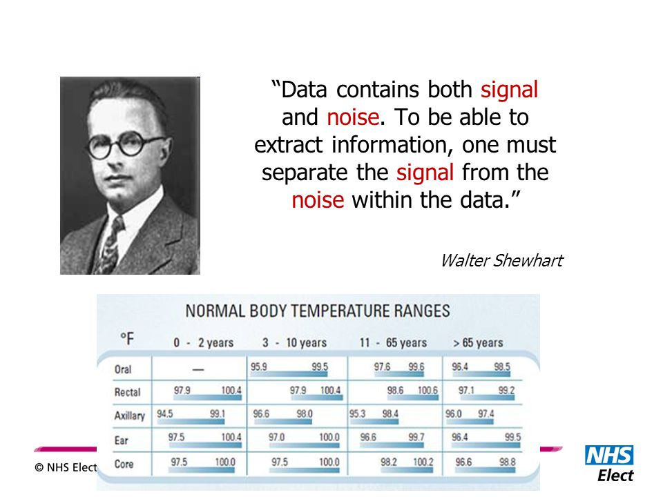 Data contains both signal and noise.