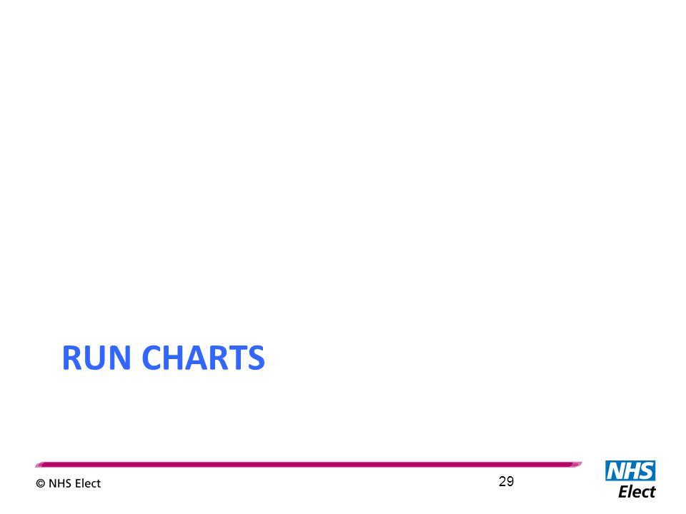 RUN CHARTS 29