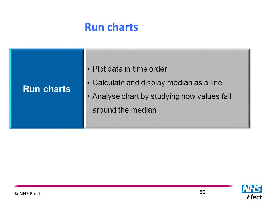 Run charts Plot data in time order Calculate and display median as a line Analyse chart by studying how values fall around the median Run charts 30
