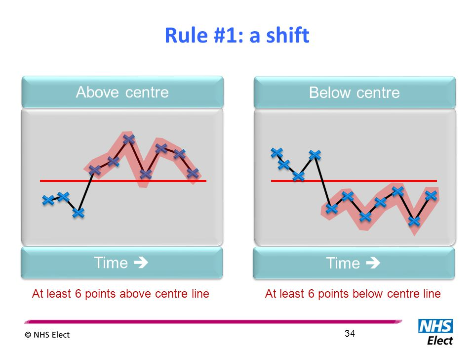 At least 6 points above centre lineAt least 6 points below centre line Time  Below centre Time  Above centre Rule #1: a shift 34