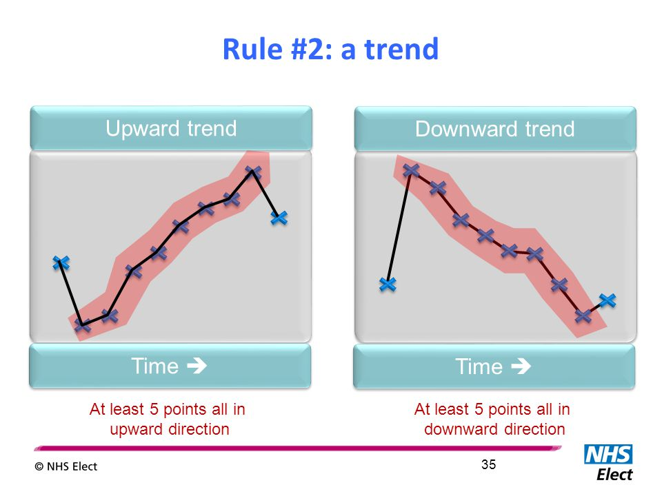 Time  Downward trend Time  Upward trend At least 5 points all in upward direction At least 5 points all in downward direction Rule #2: a trend 35