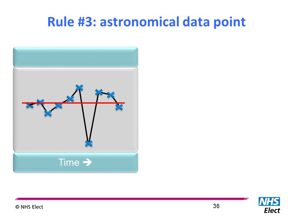 Time  Rule #3: astronomical data point 36