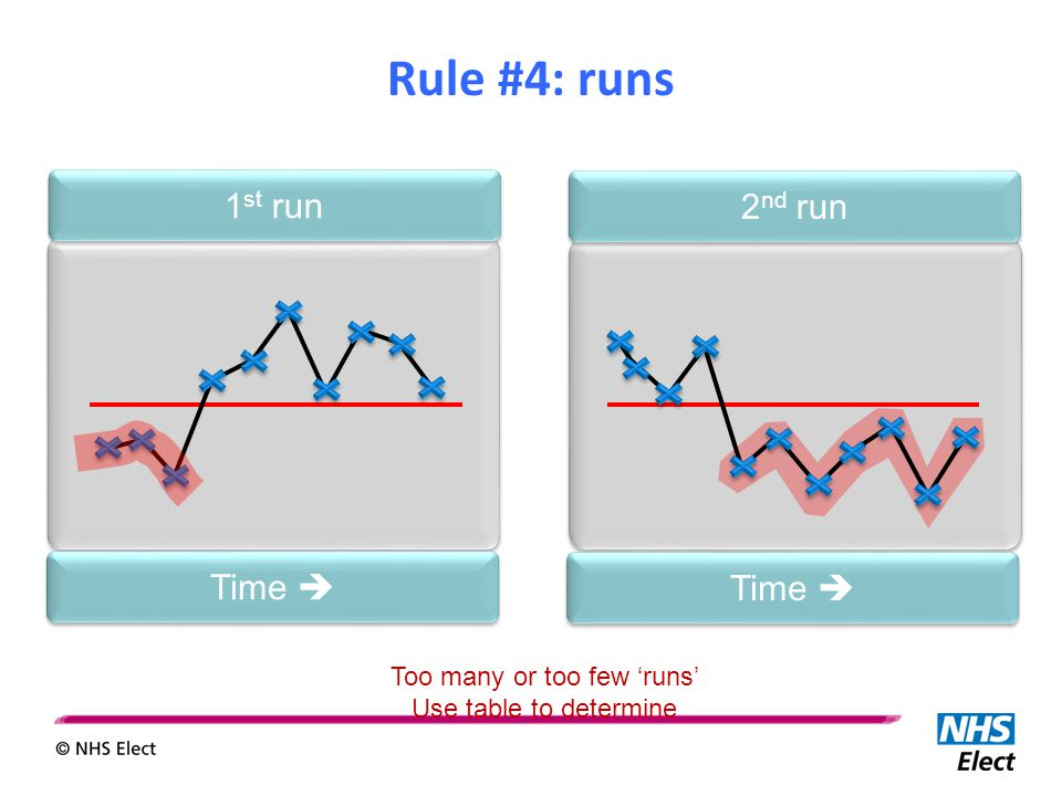 Too many or too few 'runs' Use table to determine Time  2 nd run Time  1 st run Rule #4: runs