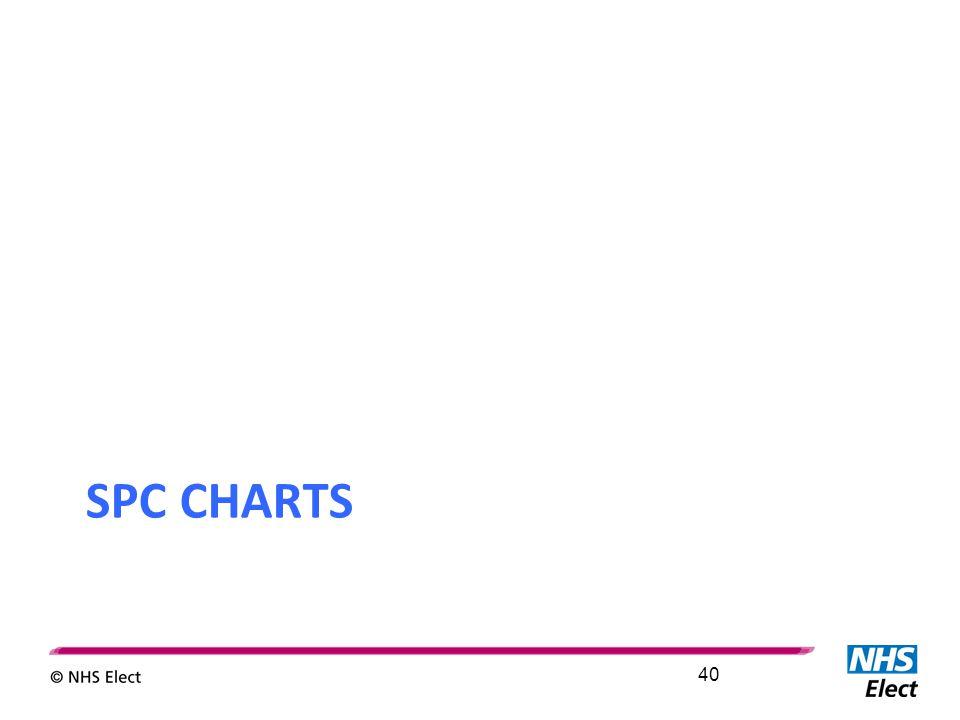 SPC CHARTS 40