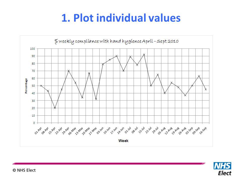 1. Plot individual values