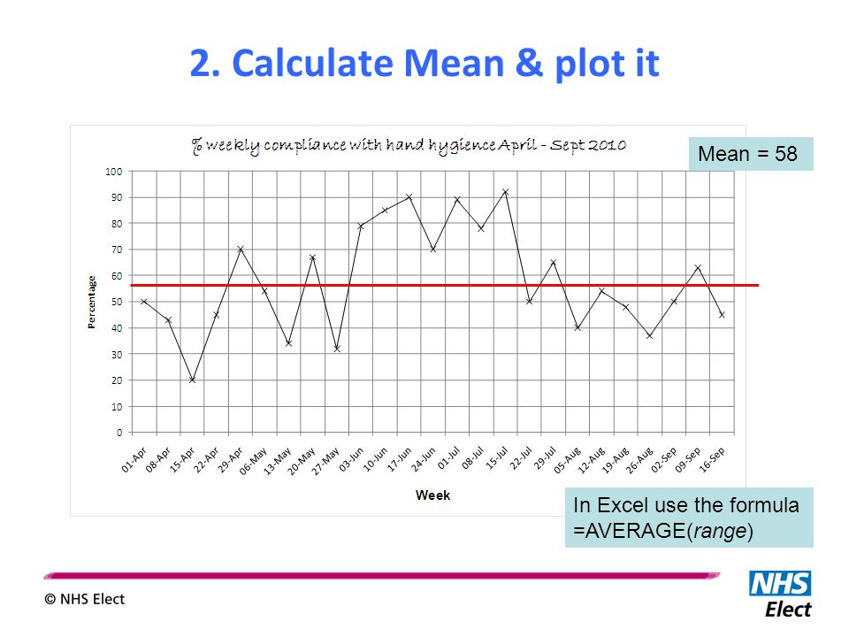 In Excel use the formula =AVERAGE(range) 2. Calculate Mean & plot it Mean = 58