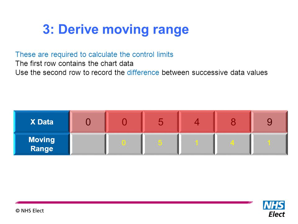 3: Derive moving range These are required to calculate the control limits The first row contains the chart data Use the second row to record the difference between successive data values The difference is always recorded as a positive value X Data 005489 Moving Range 05141
