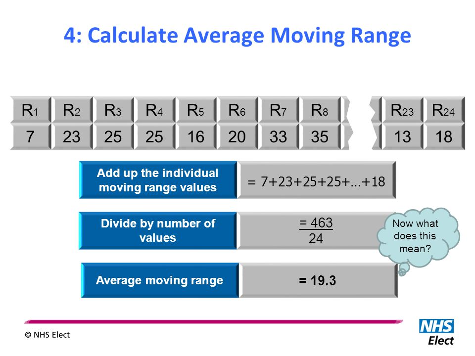 4: Calculate Average Moving Range R1R1 R2R2 R3R3 R4R4 R5R5 R6R6 R7R7 R8R8 R1R1 R 23 R 24 72325 162033351318 Divide by number of values = 463 24 Average moving range = 19.3 Add up the individual moving range values = 7+23+25+25+…+18 Now what does this mean?