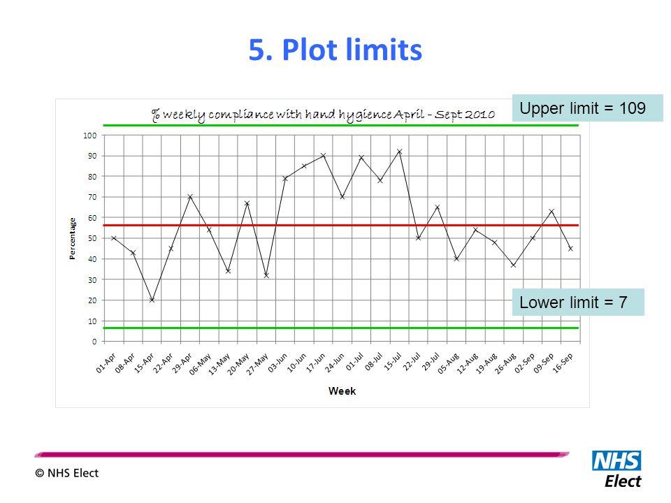 Lower limit = 7 5. Plot limits Upper limit = 109