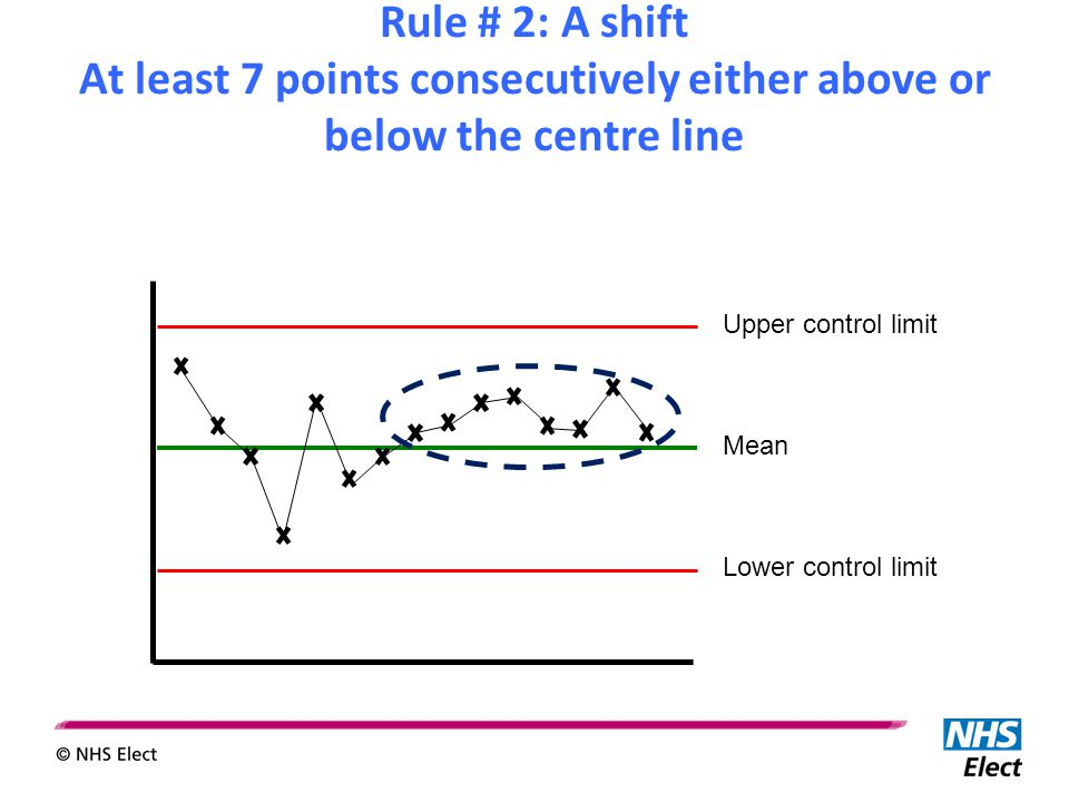 Upper control limit Mean Lower control limit Rule # 2: A shift At least 7 points consecutively either above or below the centre line