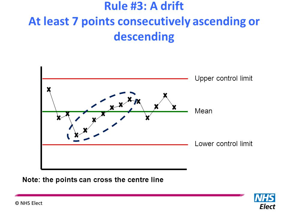 Upper control limit Mean Lower control limit Rule #3: A drift At least 7 points consecutively ascending or descending Note: the points can cross the c