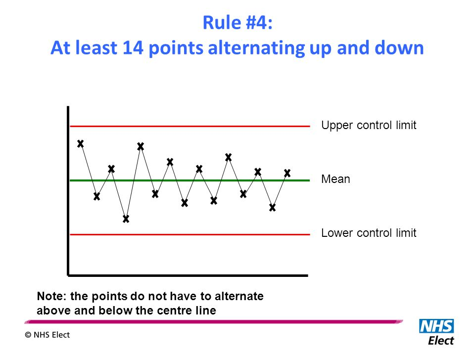 Upper control limit Mean Lower control limit Rule #4: At least 14 points alternating up and down Note: the points do not have to alternate above and b