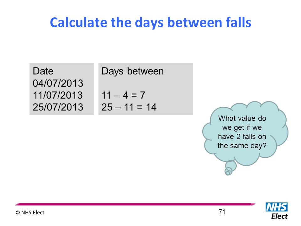 Calculate the days between falls 71 Date 04/07/2013 11/07/2013 25/07/2013 Days between 11 – 4 = 7 25 – 11 = 14 What value do we get if we have 2 falls