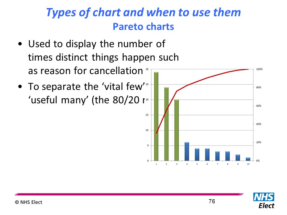 Types of chart and when to use them Pareto charts Used to display the number of times distinct things happen such as reason for cancellation To separa