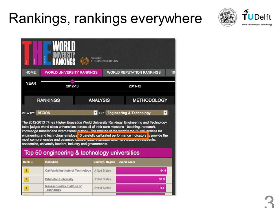 Rankings, rankings everywhere 3