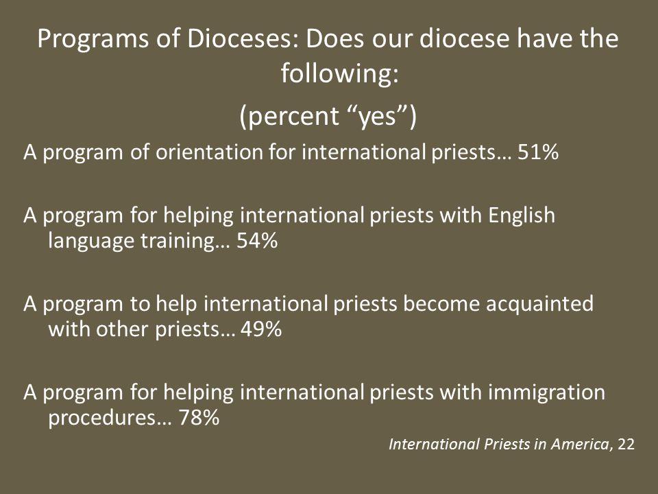 A program of orientation for international priests… 51% A program for helping international priests with English language training… 54% A program to h