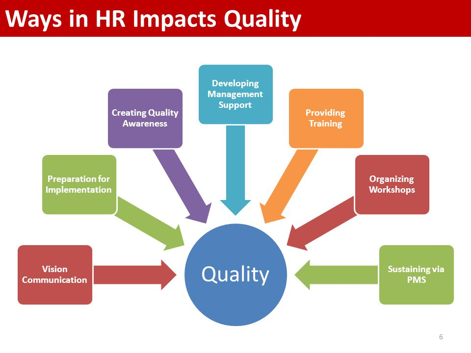 6 Quality Vision Communication Preparation for Implementation Creating Quality Awareness Developing Management Support Providing Training Organizing Workshops Sustaining via PMS Ways in HR Impacts Quality