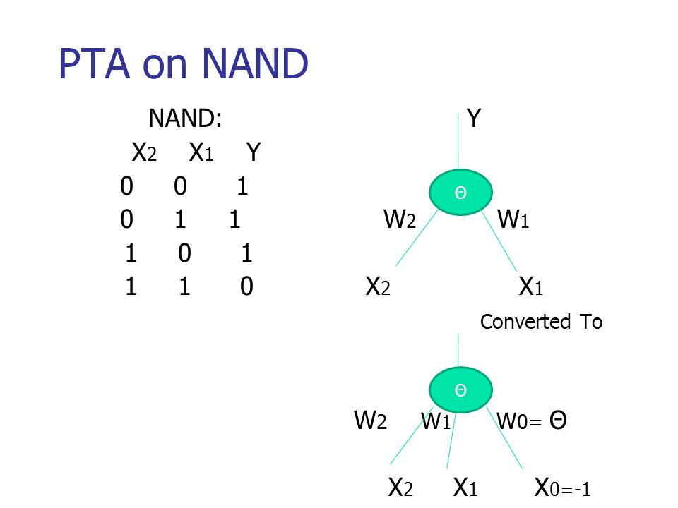 PTA on NAND NAND: Y X 2 X 1 Y 0 0 1 0 1 1 W 2 W 1 1 0 1 1 1 0 X 2 X 1 Converted To W 2 W 1 W 0= Θ X 2 X 1 X 0=-1 Θ Θ