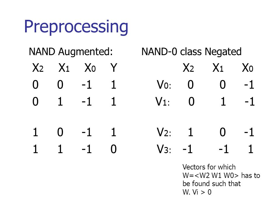 Preprocessing NAND Augmented: NAND-0 class Negated X 2 X 1 X 0 Y X 2 X 1 X 0 0 0 -1 1 V 0: 0 0 -1 0 1 -1 1 V 1: 0 1 -1 1 0 -1 1 V 2: 1 0 -1 1 1 -1 0 V 3: -1 -1 1 Vectors for which W= has to be found such that W.