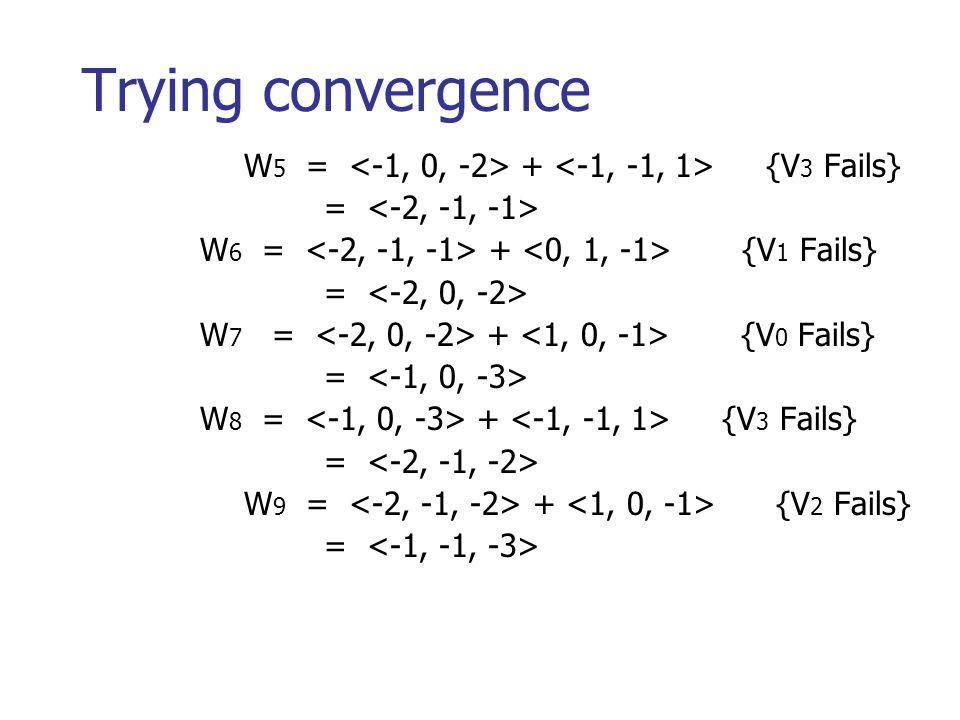 Trying convergence W 5 = + {V 3 Fails} = W 6 = + {V 1 Fails} = W 7 = + {V 0 Fails} = W 8 = + {V 3 Fails} = W 9 = + {V 2 Fails} =