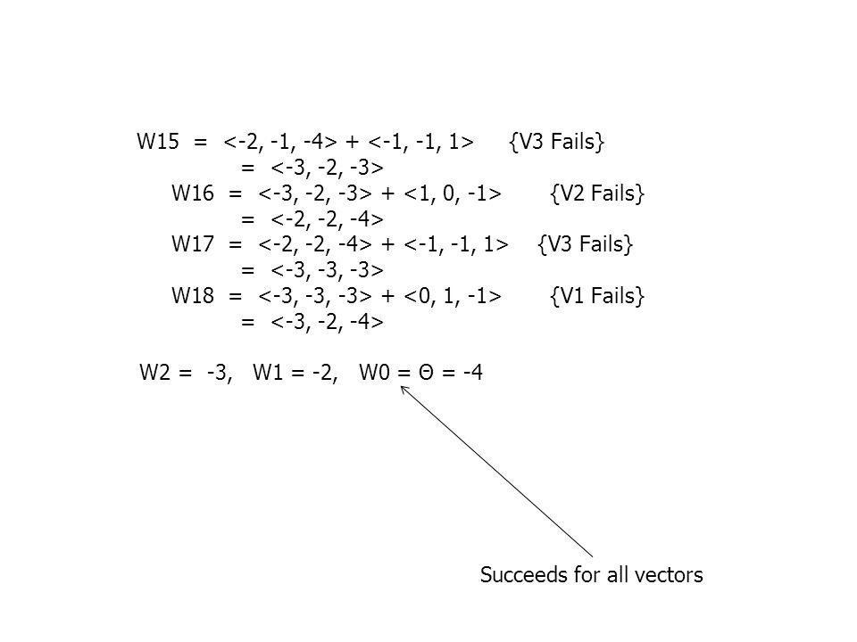 W15 = + {V3 Fails} = W16 = + {V2 Fails} = W17 = + {V3 Fails} = W18 = + {V1 Fails} = W2 = -3, W1 = -2, W0 = Θ = -4 Succeeds for all vectors