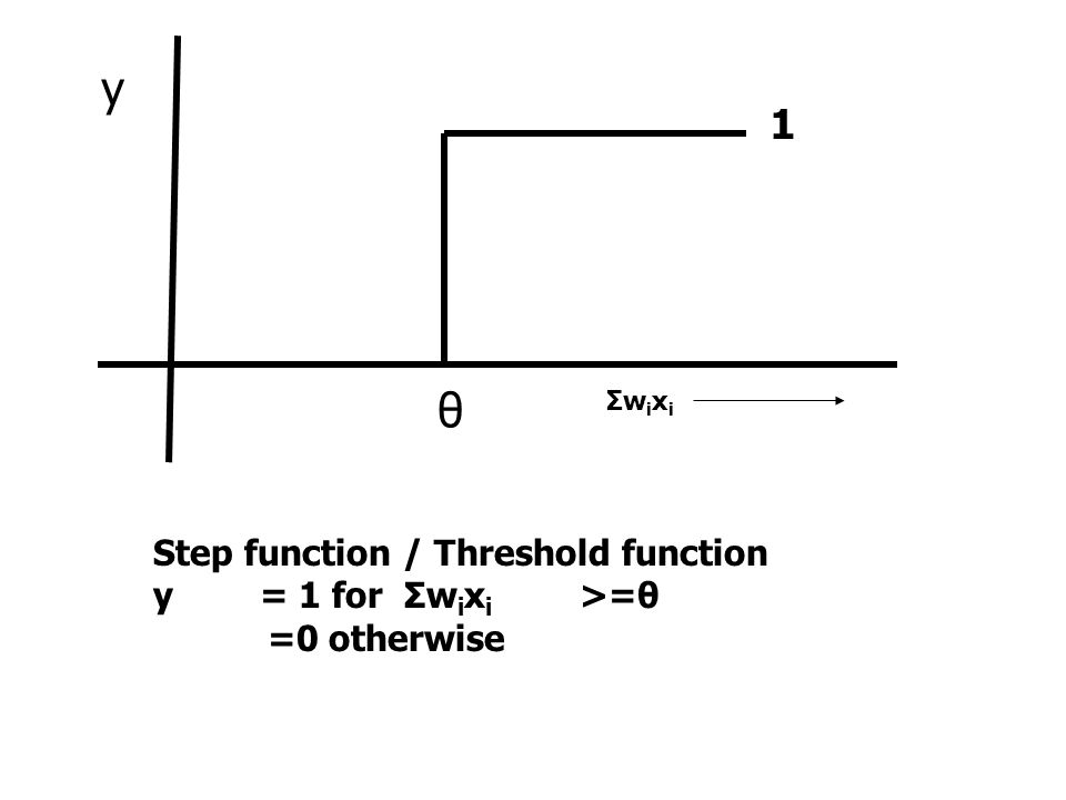 θ 1 y Step function / Threshold function y = 1 for Σw i x i >=θ =0 otherwise ΣwixiΣwixi