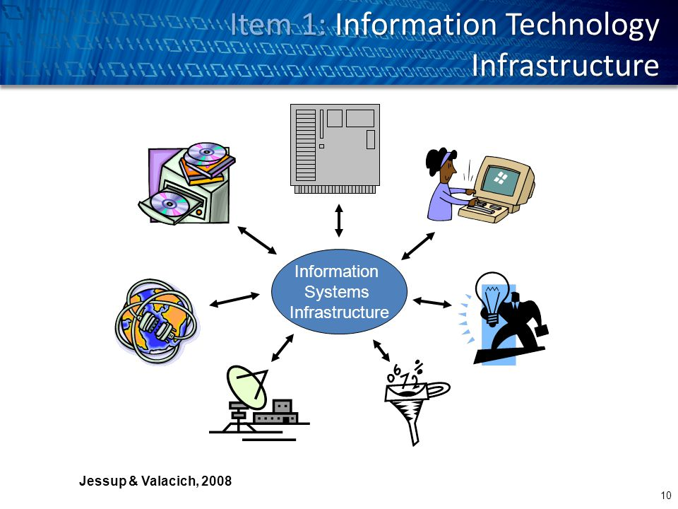 Information Systems Infrastructure Communication and Collaboration FacilitiesData and Knowledge Services Human Resources Software Hardware Jessup & Valacich, 2008 Item 1: Information Technology Infrastructure 10