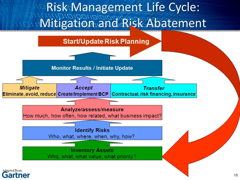 Risk Management Life Cycle: Mitigation and Risk Abatement Inventory Assets Who, what, what value, what priority? Analyze/assess/measure How much, how