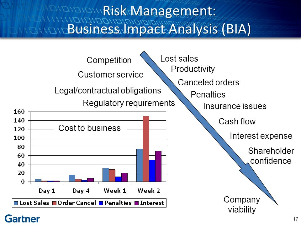 Risk Management: Business Impact Analysis (BIA) Cash flow Competition Lost sales Interest expense Shareholder confidence Legal/contractual obligations