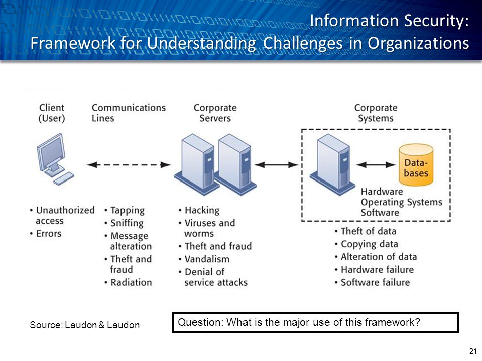 Information Security: Framework for Understanding Challenges in Organizations Source: Laudon & Laudon Question: What is the major use of this framework.