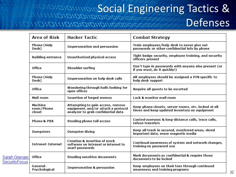 Social Engineering Tactics & Defenses Area of RiskHacker TacticCombat Strategy Phone (Help Desk) Impersonation and persuasion Train employees/help desk to never give out passwords or other confidential info by phone Building entranceUnauthorized physical access Tight badge security, employee training, and security officers present OfficeShoulder surfing Don't type in passwords with anyone else present (or if you must, do it quickly!) Phone (Help Desk) Impersonation on help desk calls All employees should be assigned a PIN specific to help desk support Office Wandering through halls looking for open offices Require all guests to be escorted Mail roomInsertion of forged memosLock & monitor mail room Machine room/Phone closet Attempting to gain access, remove equipment, and/or attach a protocol analyzer to grab confidential data Keep phone closets, server rooms, etc.