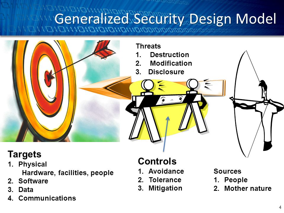 Generalized Security Design Model 4 Targets 1.Physical Hardware, facilities, people 2.Software 3.Data 4.Communications Threats 1. Destruction 2. Modif