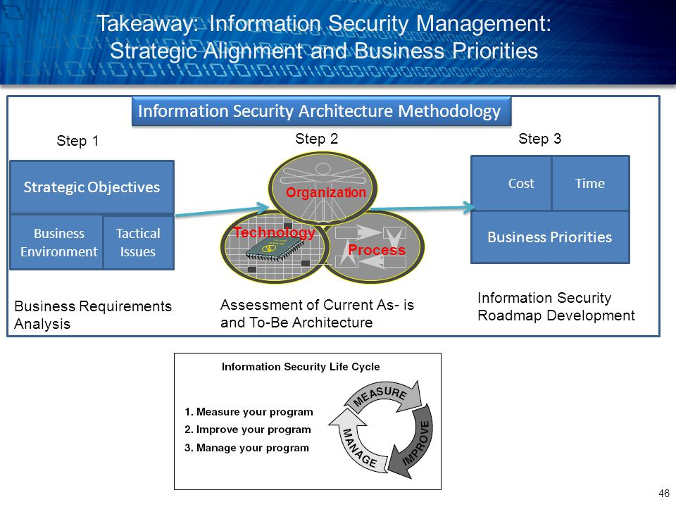 46 Takeaway: Information Security Management: Strategic Alignment and Business Priorities Process Technology Organization Strategic Objectives Busines