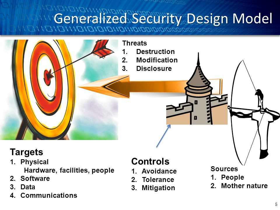 Generalized Security Design Model 5 Targets 1.Physical Hardware, facilities, people 2.Software 3.Data 4.Communications Threats 1. Destruction 2. Modif