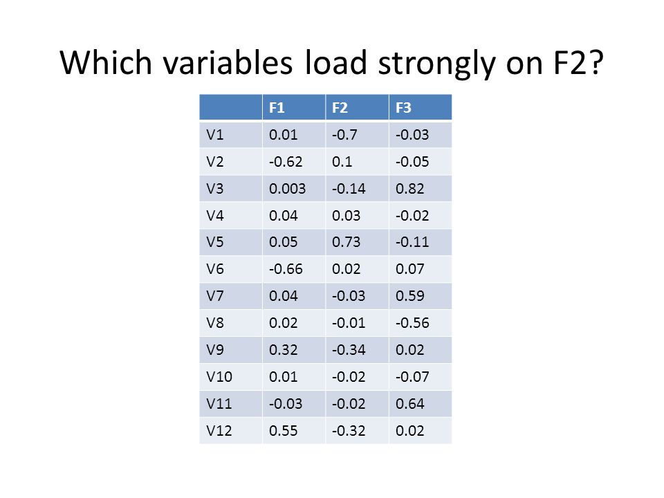 Which variables load strongly on F2? F1F2F3 V10.01-0.7-0.03 V2-0.620.1-0.05 V30.003-0.140.82 V40.040.03-0.02 V50.050.73-0.11 V6-0.660.020.07 V70.04-0.
