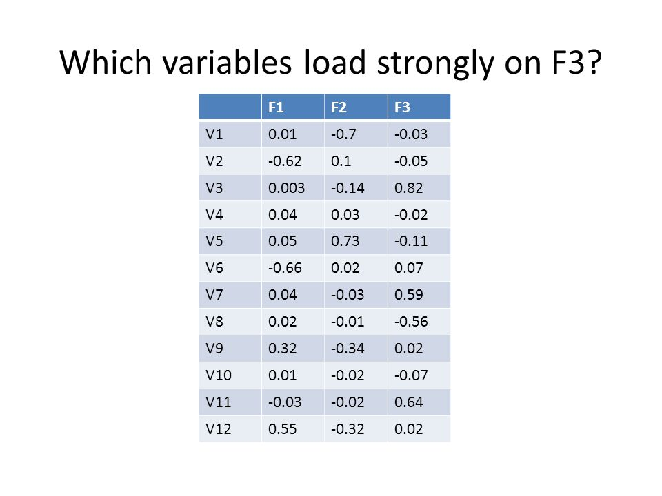 Which variables load strongly on F3? F1F2F3 V10.01-0.7-0.03 V2-0.620.1-0.05 V30.003-0.140.82 V40.040.03-0.02 V50.050.73-0.11 V6-0.660.020.07 V70.04-0.