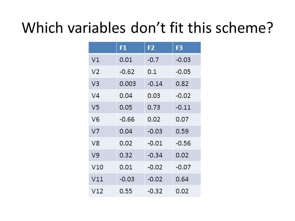 Which variables don't fit this scheme? F1F2F3 V10.01-0.7-0.03 V2-0.620.1-0.05 V30.003-0.140.82 V40.040.03-0.02 V50.050.73-0.11 V6-0.660.020.07 V70.04-