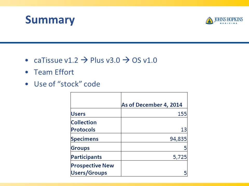 Summary caTissue v1.2  Plus v3.0  OS v1.0 Team Effort Use of stock code As of December 4, 2014 Users155 Collection Protocols13 Specimens94,835 Groups5 Participants5,725 Prospective New Users/Groups5