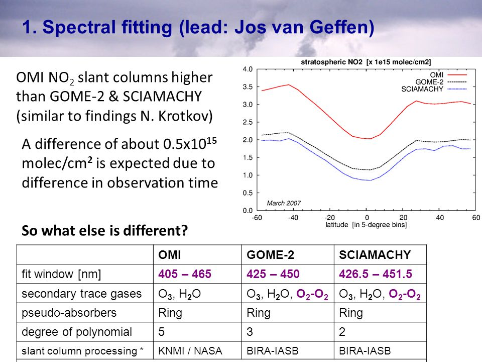 1. Spectral fitting (lead: Jos van Geffen) OMI NO 2 slant columns higher than GOME-2 & SCIAMACHY (similar to findings N. Krotkov) A difference of abou