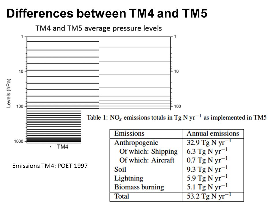 Differences between TM4 and TM5 Emissions TM4: POET 1997